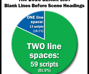 Reader Question: One Or Two Line Spaces Before Scene Headings?