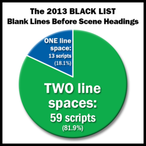 2013 Black List - Blank Lines Before Scene Headings