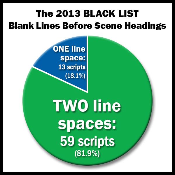 2013 Black List - Blank Lines Before Scene Headings