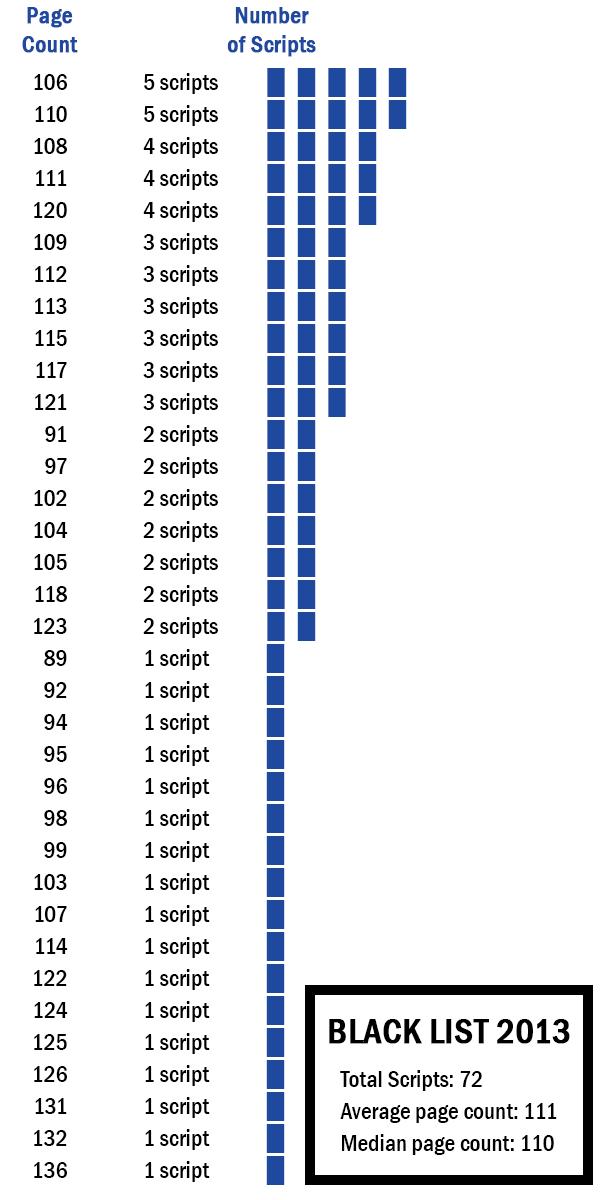 2013 Black List - Page Count Breakdown
